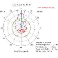 Роутер Kroks Rt-SAN2 с секторной Wi-Fi антенной